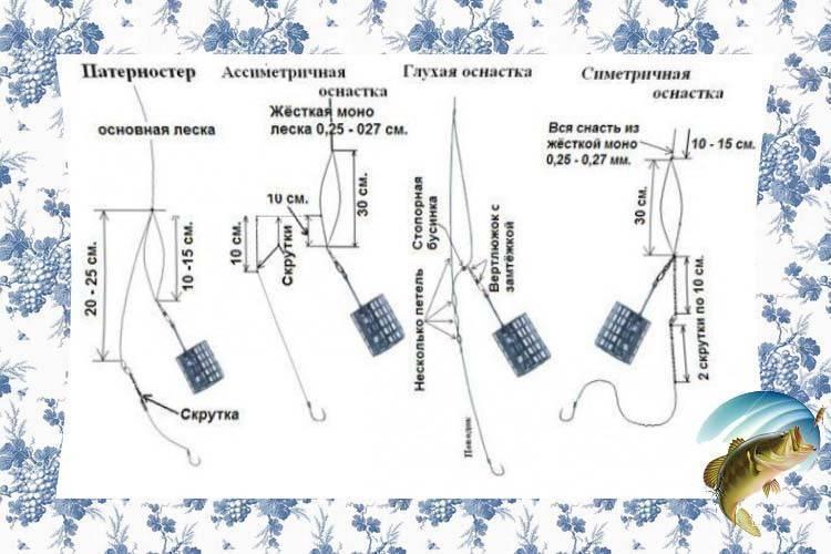 Изготовление 8 фидерных оснасток своими руками