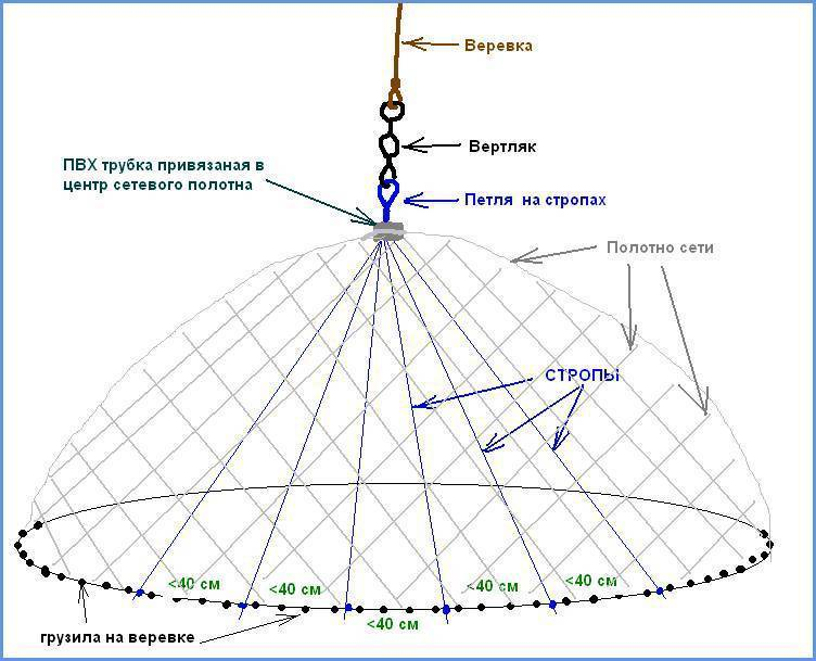Кастинговая сеть своими руками: этапы изготовления, схемы сетей и советы как происходит ловля рыбы кастинговой сетью