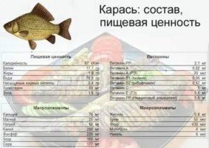 Польза толстолобика - обзор полезных веществ и минералов в составе мяса толстолобика (95 фото)