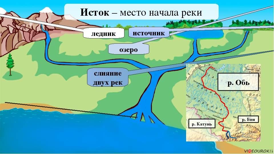 Река баксан: карта, описание от истока до устья