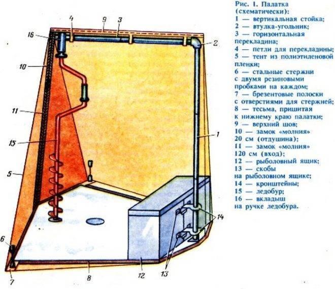Зимняя палатка своими руками видео и чертежи