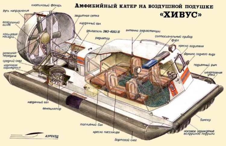 Типы свп и типы ограждений их подушек | moshovercraft.ru/