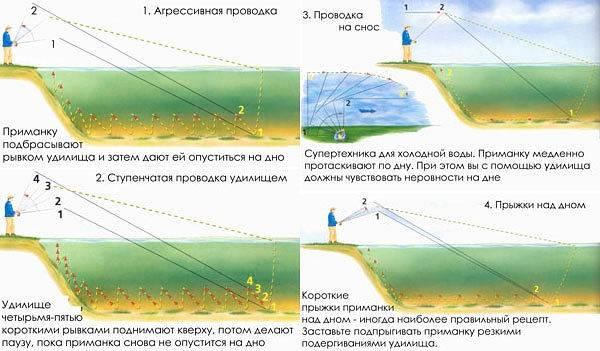 Спиннинговые проводки: виды, способы, техника забросов