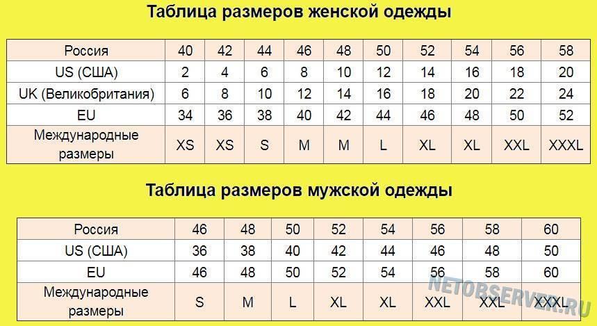 Средний размер члена: длина, диаметр, средний размер в россии