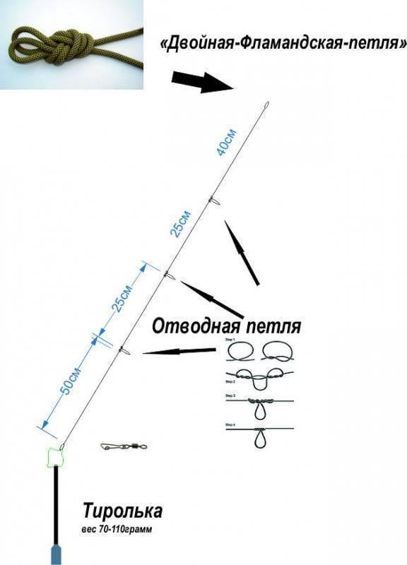 Оснастка тирольская палочка, монтаж тирольской палочки