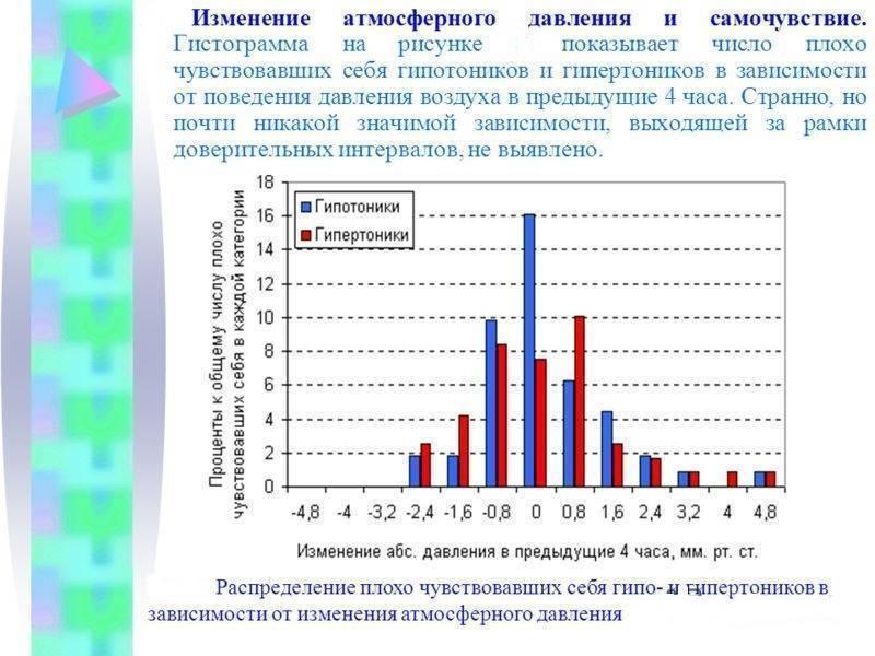Влияние атмосферного давления на организм человека