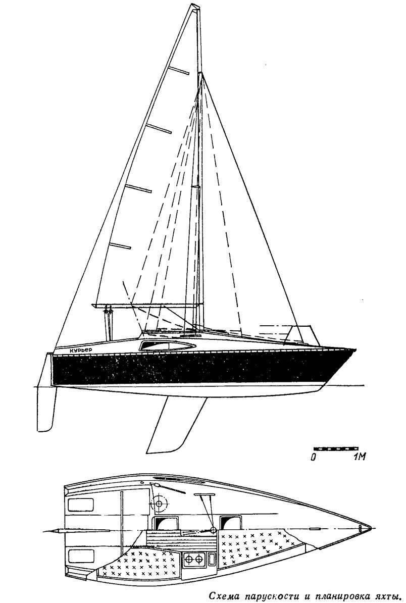 Самостоятельная постройка яхты: пошаговая инструкция
