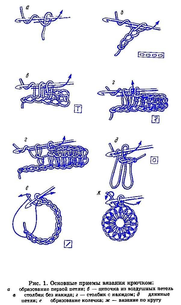 Вязание крючком для начинающих: схемы с подробным описанием