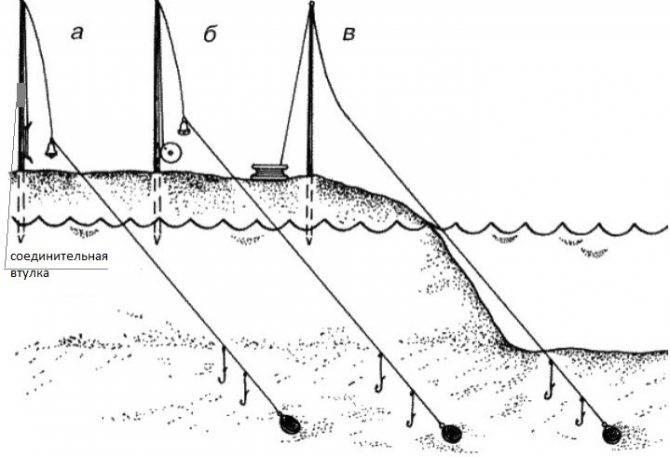 Ловля налима осенью: как сделать снасть для рыбалки? на какую наживку клюет налим? рыбалка на реке на фидер в октябре, другие варианты
