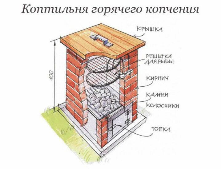 Как сделать коптильню горячего копчения своими руками