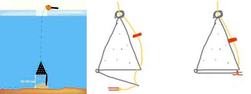 Кормушка для рыбалки своими руками: как сделать, особенности применения
