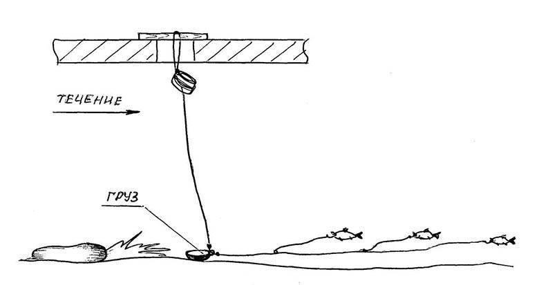 Зимняя ловля щуки на жерлицы, блесну и балансир