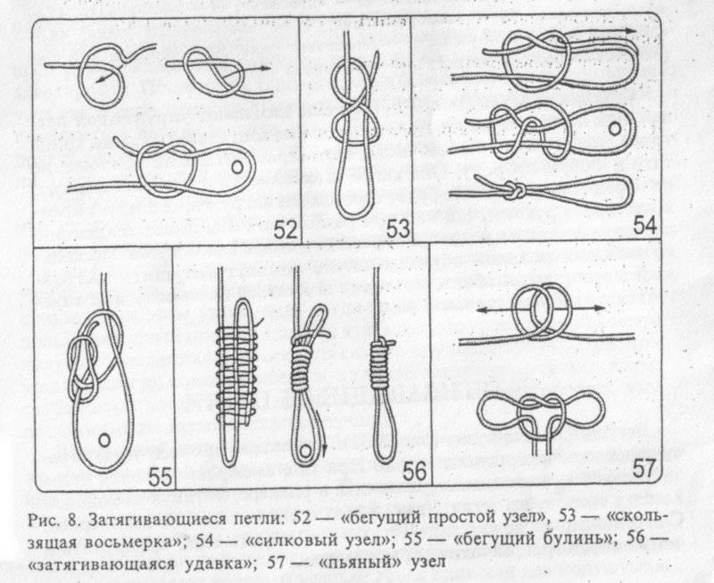 Основные узлы, используемые в альпинизме