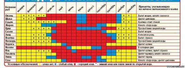 Ловля рыбы в сентябре - календарь рыболова | уклейка. энциклопедия ловли.