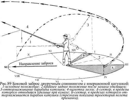 Firstfisher.ru – интернет-журнал о рыбалке и рыболовах.  учимся забрасывать спиннинг