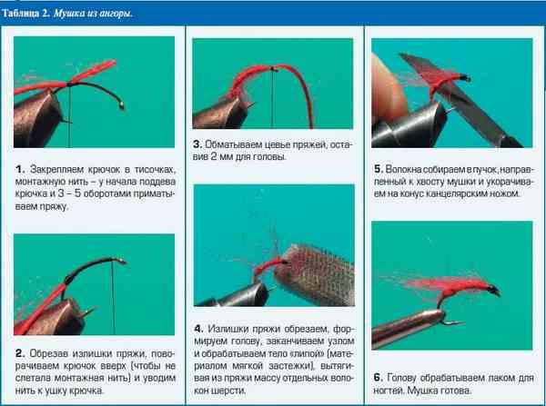 Изготовление мушек своими руками - из чего и как как сделать имитацию живой наживки? 115 фото и видео лучших идей от профи!