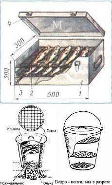 Коптильня для мяса: виды приспособлений и их конструкция, разница холодного и горячего копчения мяса и рыбы