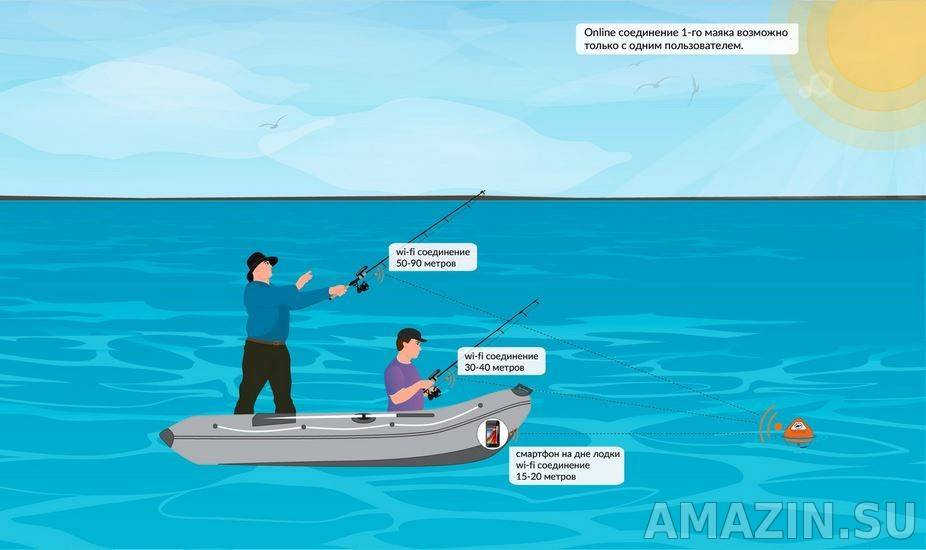Беспроводной эхолот для рыбалки: обзор бюджетных моделей, технические характеристики