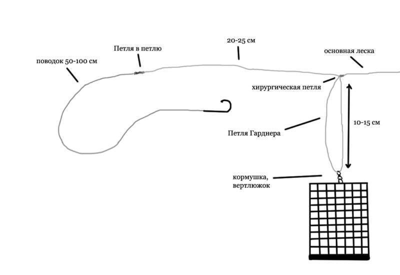 Фидерная оснастка: все типы монтажа в схемах, фото и видео инструкциях