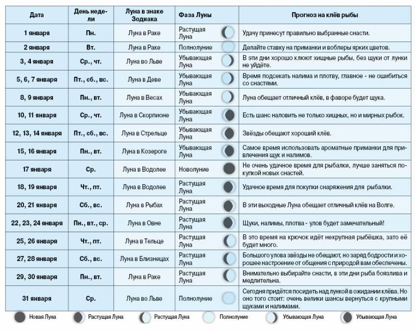 Календарь рыбака на 2020 год – онлайн таблица по месяцам с фазами луны
