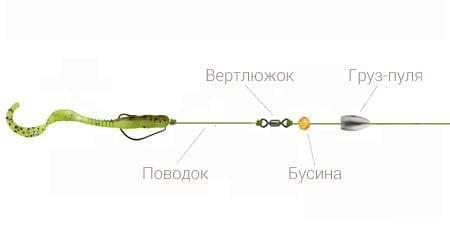 Использование каролинской оснастки для ловли на спиннинг рыбы