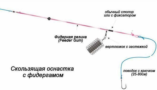 Фидерные монтажи - виды, схемы, условия применения