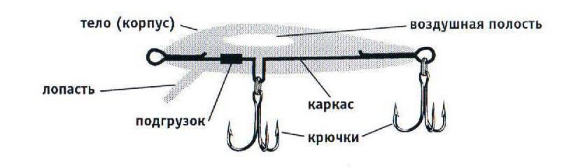 Спиннинговые проводки: как делать правильно, виды
