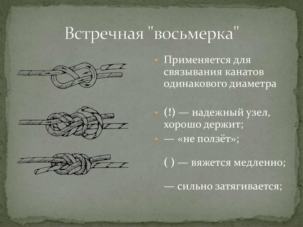 Туристические узлы: виды, применение и схемы вязания
