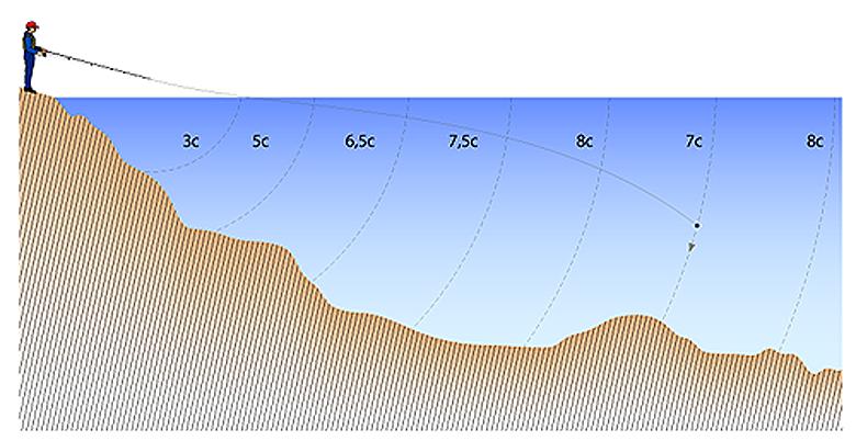 Как промерить глубину фидером - на счет, протягиванием, эхолотом