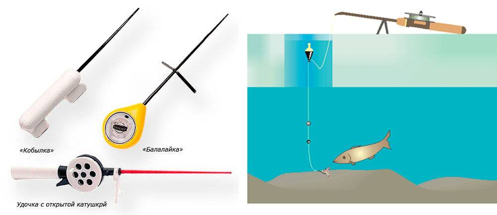 Как оснастить зимнюю удочку: правильное устройство снасти, особенности уловистых оснасток для ловли плотвы