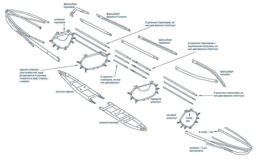 Байдарка своими руками - самодельная из пвх труб или фанеры, чертежи разборной конструкции
