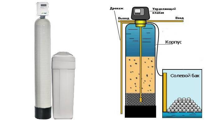 Что делать, если в скважине жесткая вода: фильтры для смягчения