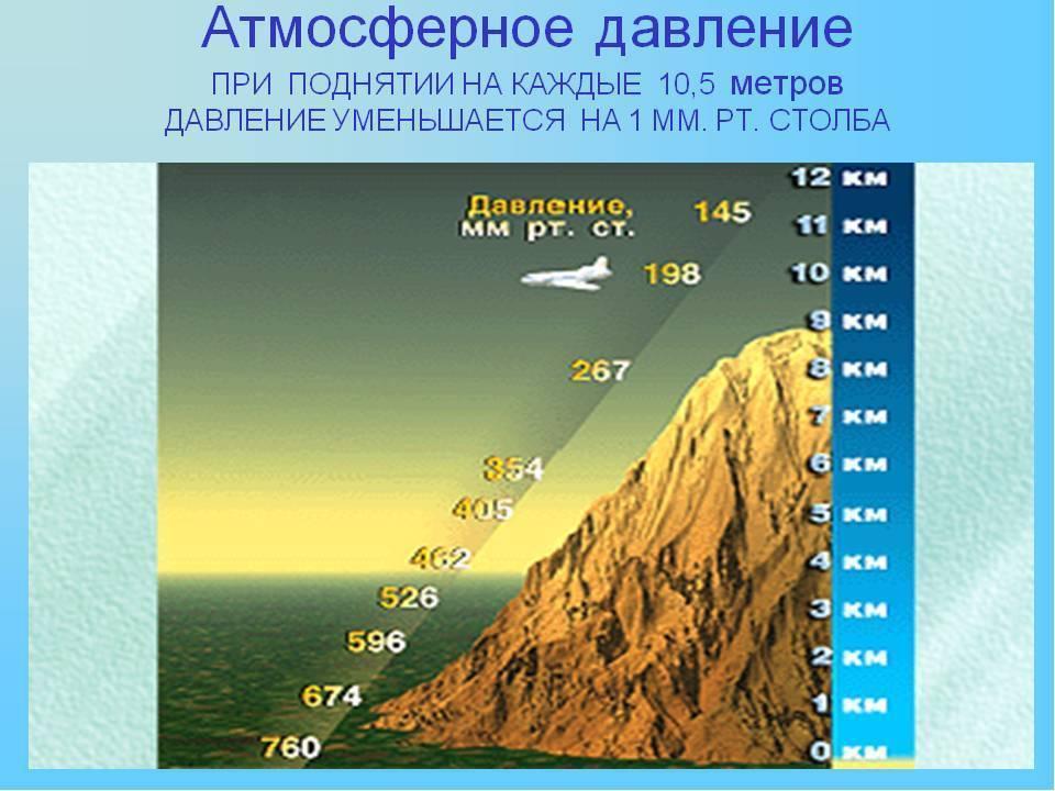 Норма атмосферного давления для человека