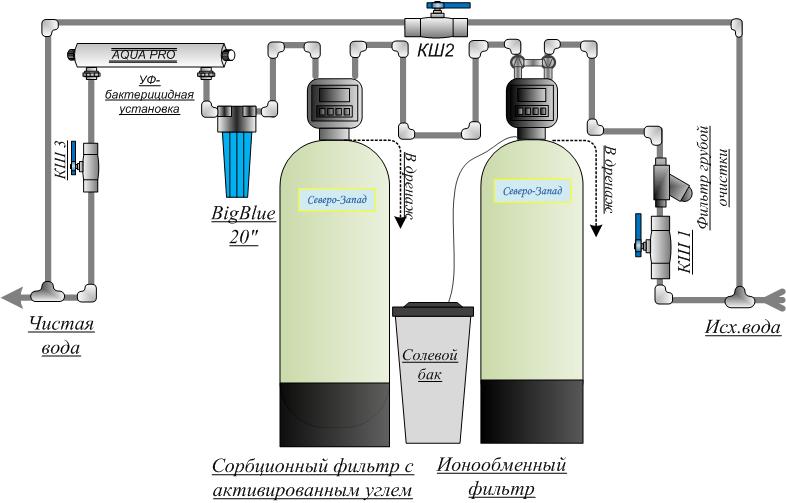 Жесткость воды в аквариуме: что это такое, какой должна быть в норме общая и карбонатная, как измерить, повысить и понизить уровень?