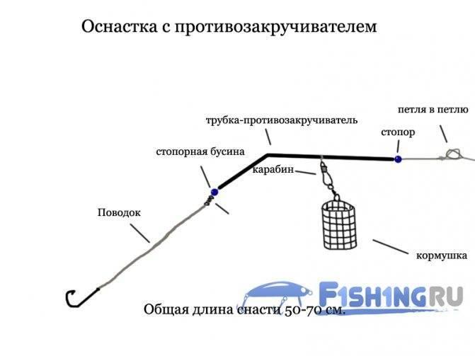 Противозакручиватель для фидера – монтаж и особенности ловли