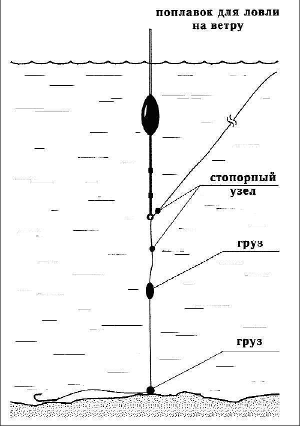 Монтаж оснастки для дальнего заброса со скользящим поплавком
