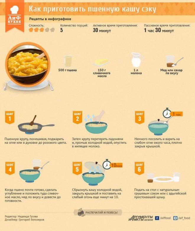 Пшенная каша на молоке – кулинарный рецепт