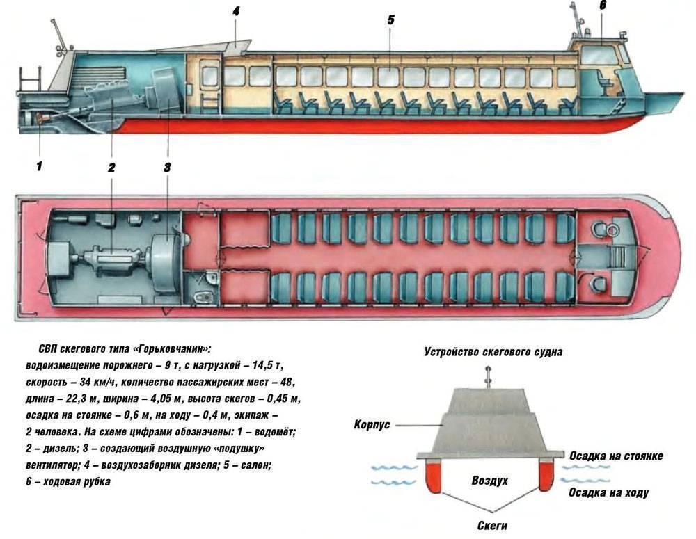 Радиоуправляемое судно на воздушной подушке своими руками