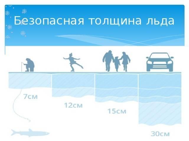 Какая толщина льда выдерживает человека?