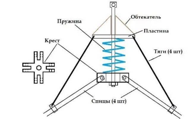 Рыболовный паук: виды, ловля по закону и изготовление своими руками | berlogakarelia.ru