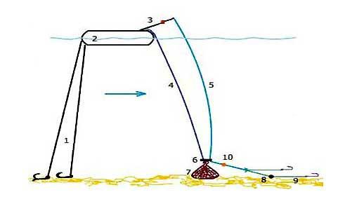 Кольцо для ловли: изготовление и монтаж снастей своими руками. ловля на кольцо с берега и лодки (110 фото)