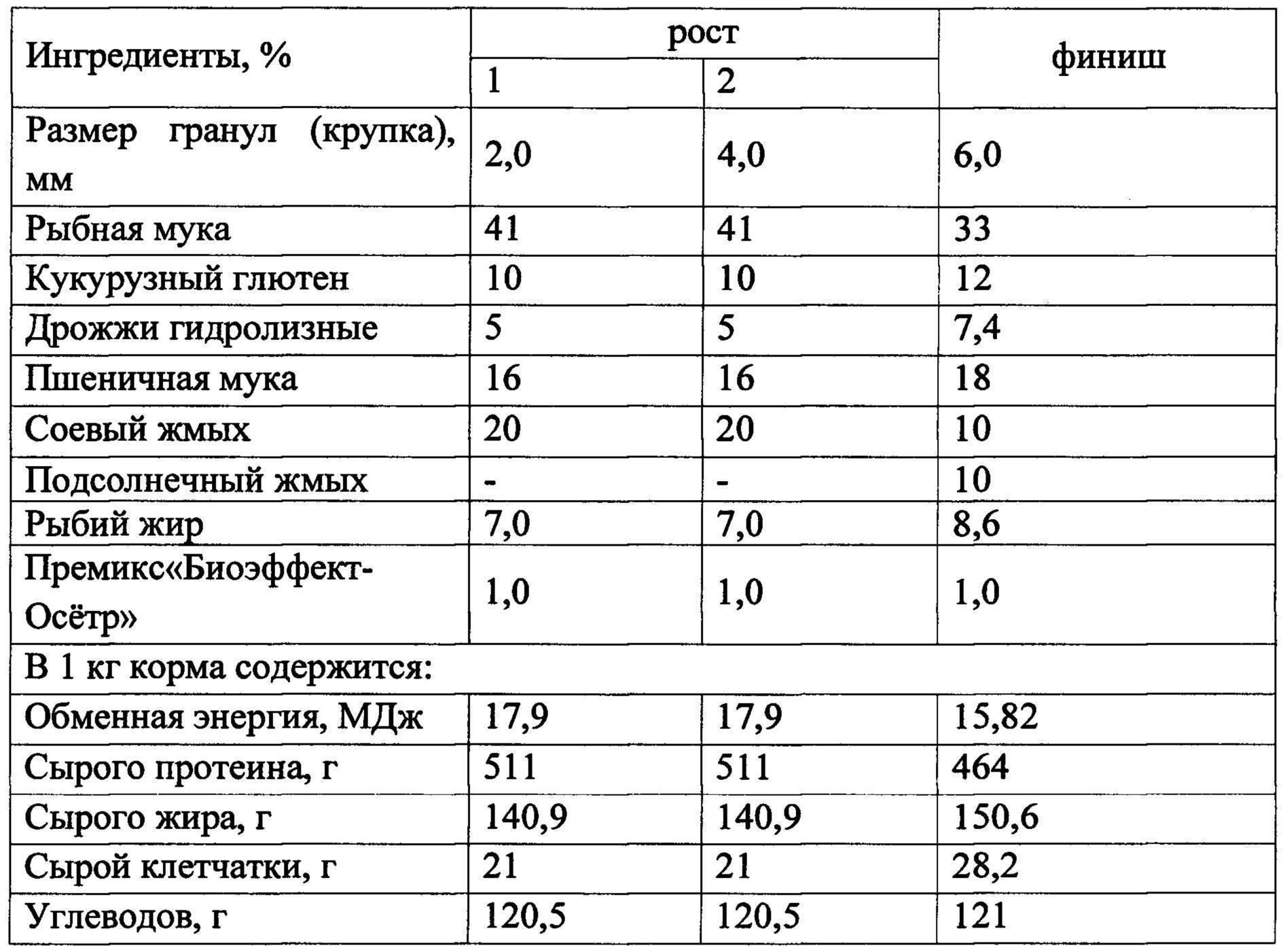 Комбикорм для кур: лучший состав и пропорции, приготовление своими руками