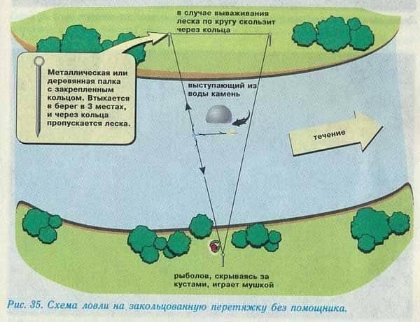 Как сделать донную снасть, особенности её оснастки, ловля рыбы донной снастью на течении