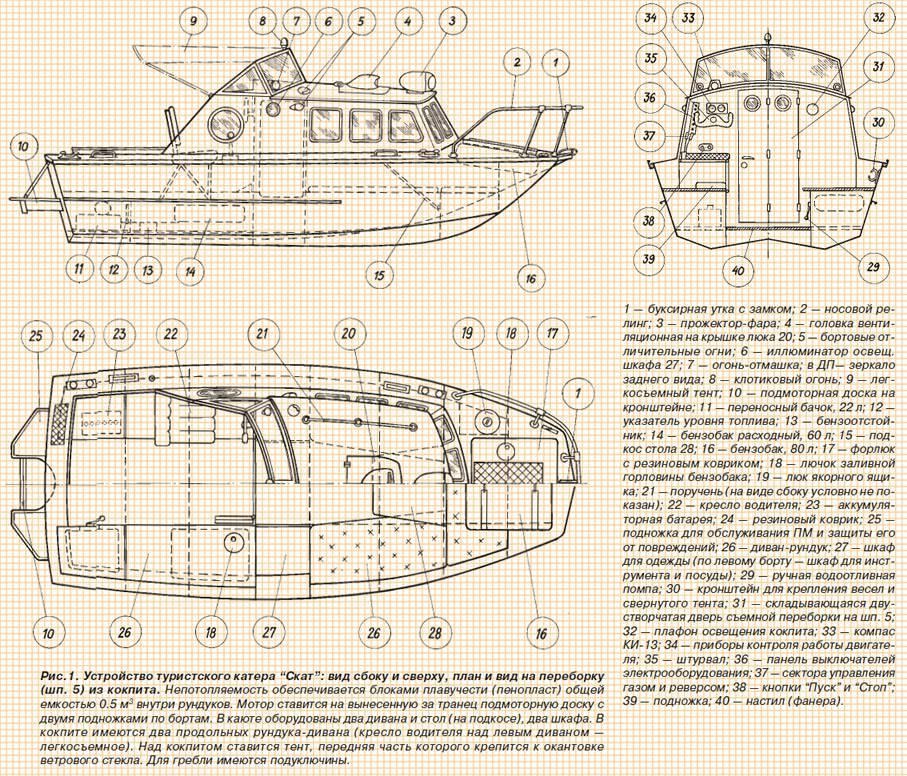 """Лодка """"мкм"""": основные технические характеристики (ттх), описание, цель создания, особенности конструкции, ходовые качества и рекомендации."""
