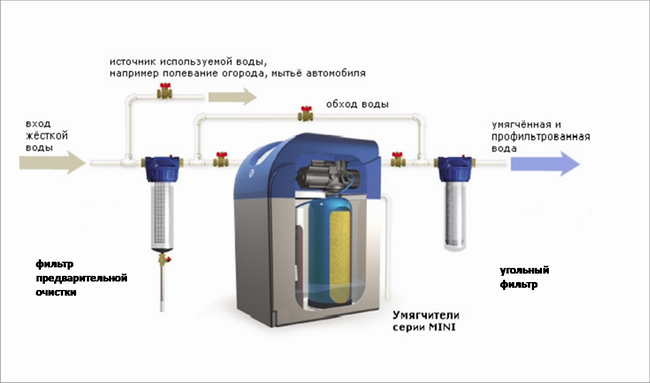 Как смягчить воду в домашних условиях — способы и средства