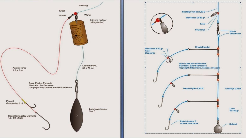 Рыбалка на спиннинг: как правильно ловить, рыбачить и пользоваться