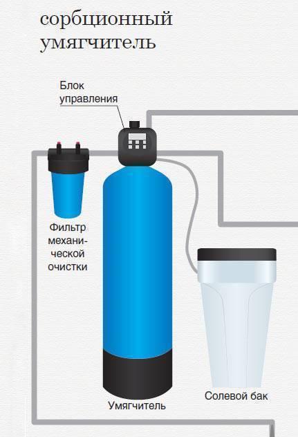 Снижение жесткости воды: способы и методы снижения жесткости в загородном доме