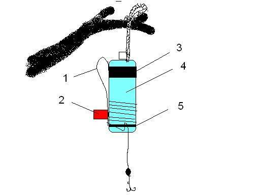 Жерлица - описание, варианты монтажа, установка, ловля на жерлицы