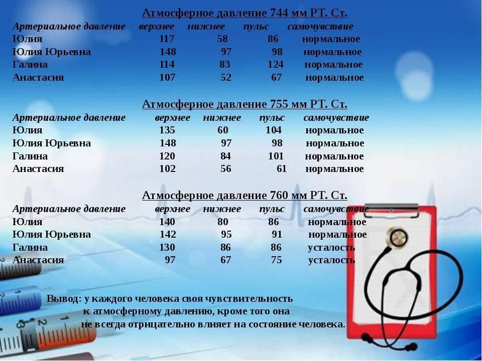 Как атмосферное давление влияет на человека и организм