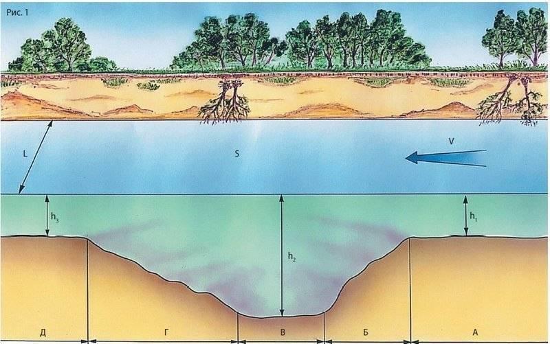 Что такое водный объект и где его границы?